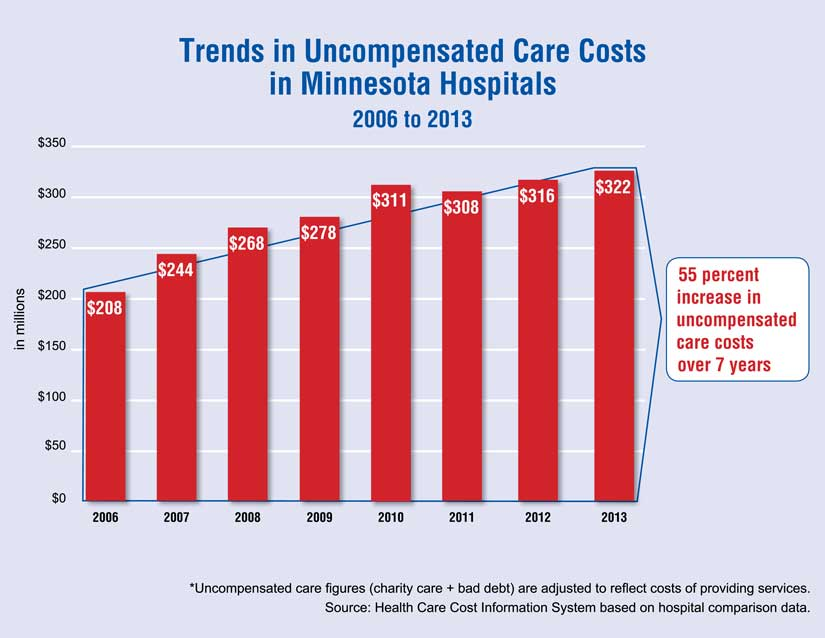 Chart - trends in uncompensated care