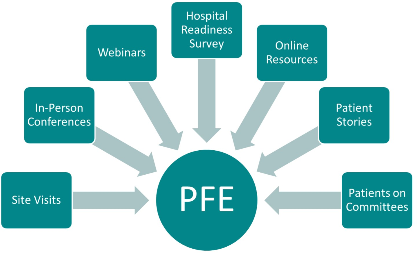 patient safety initiatives in the hospital Hap and its member hospital and health systems are engaged in initiatives to improve the patient  and family engagement in hospital quality and safety.